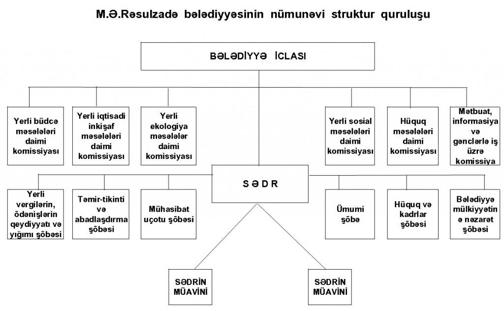 Bələdiyyə strukturu
